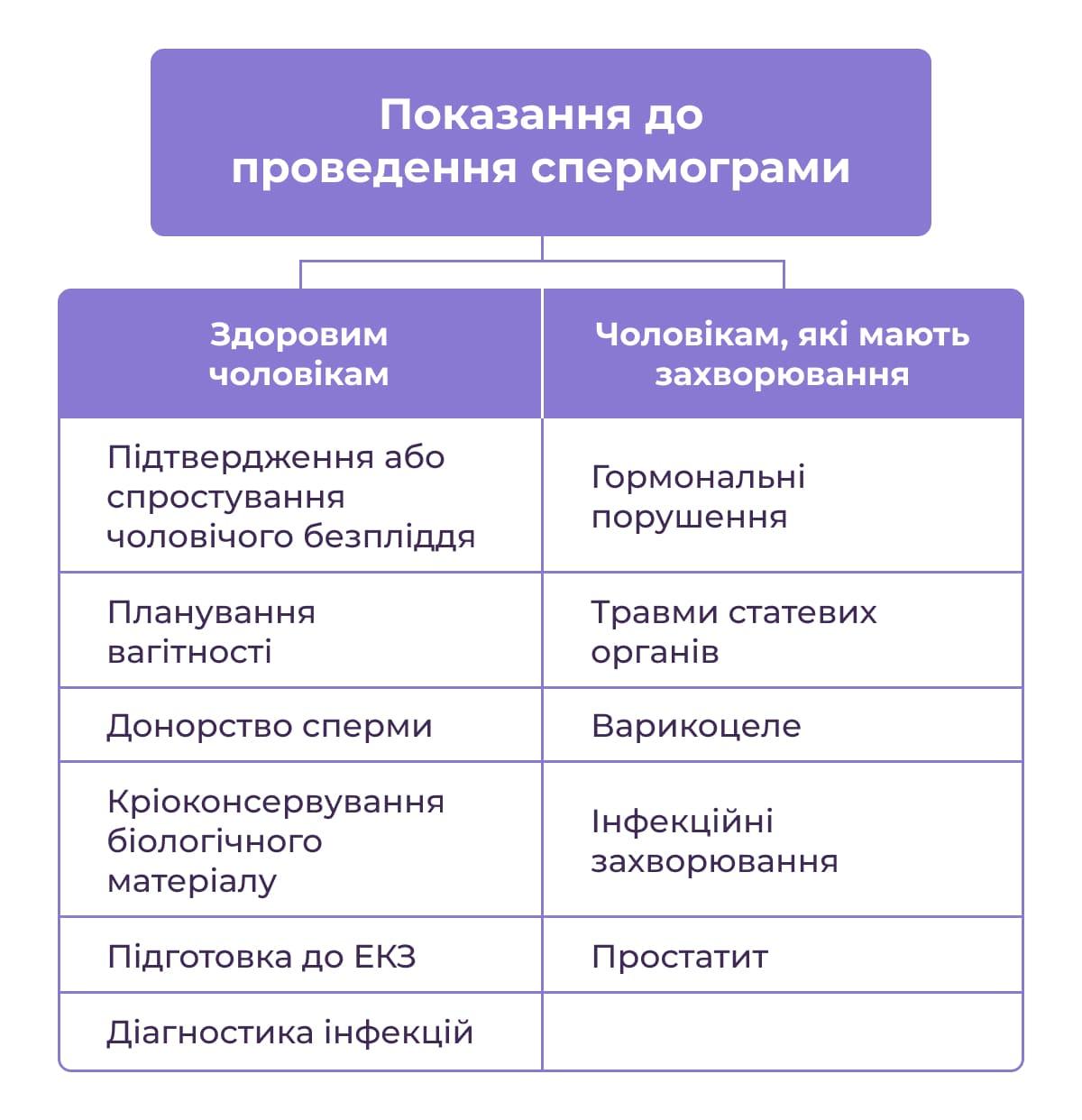 Спермограма - важливий діагностичний аналіз фото 1