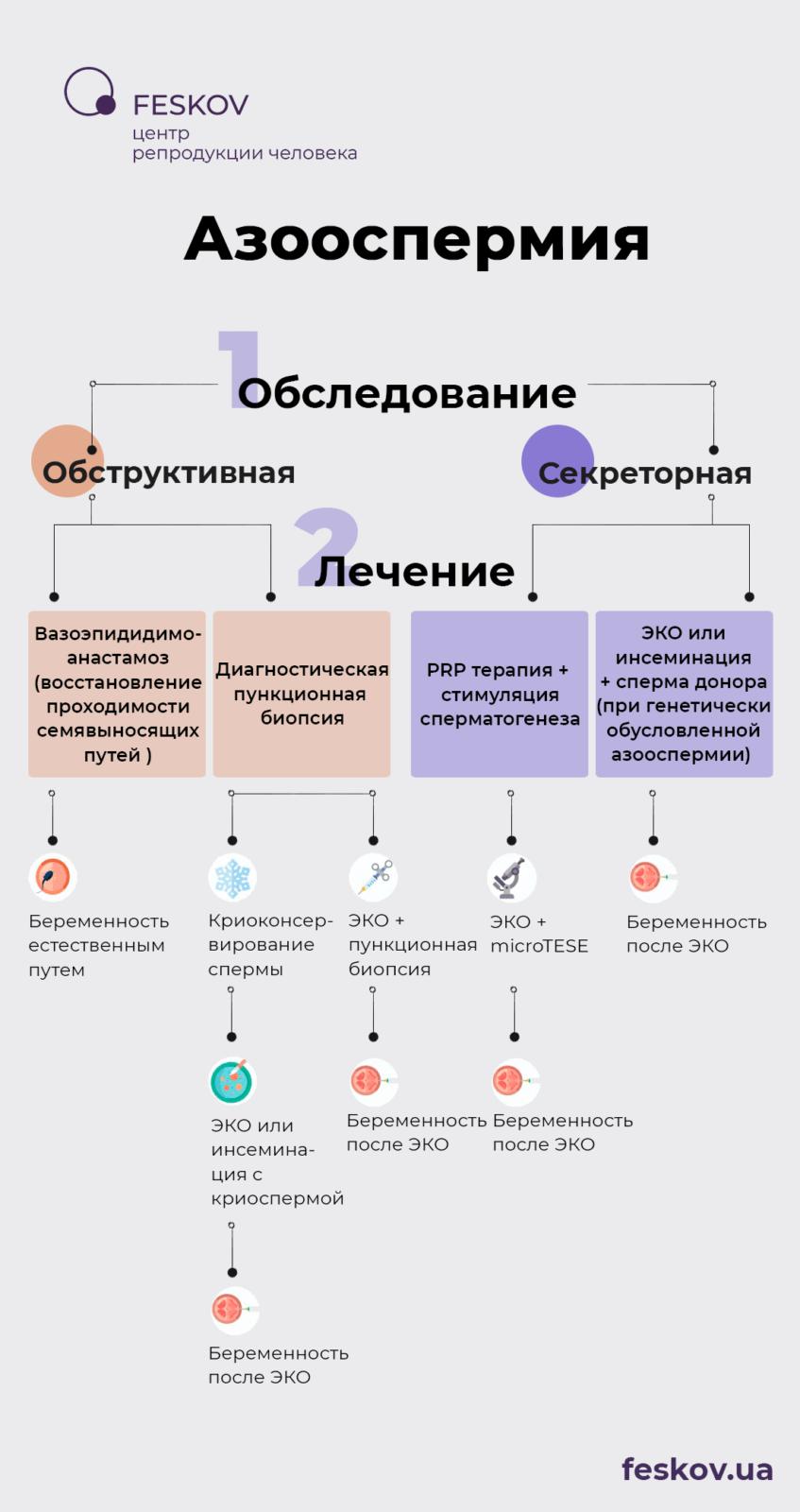 Этапы лечения азооспермии