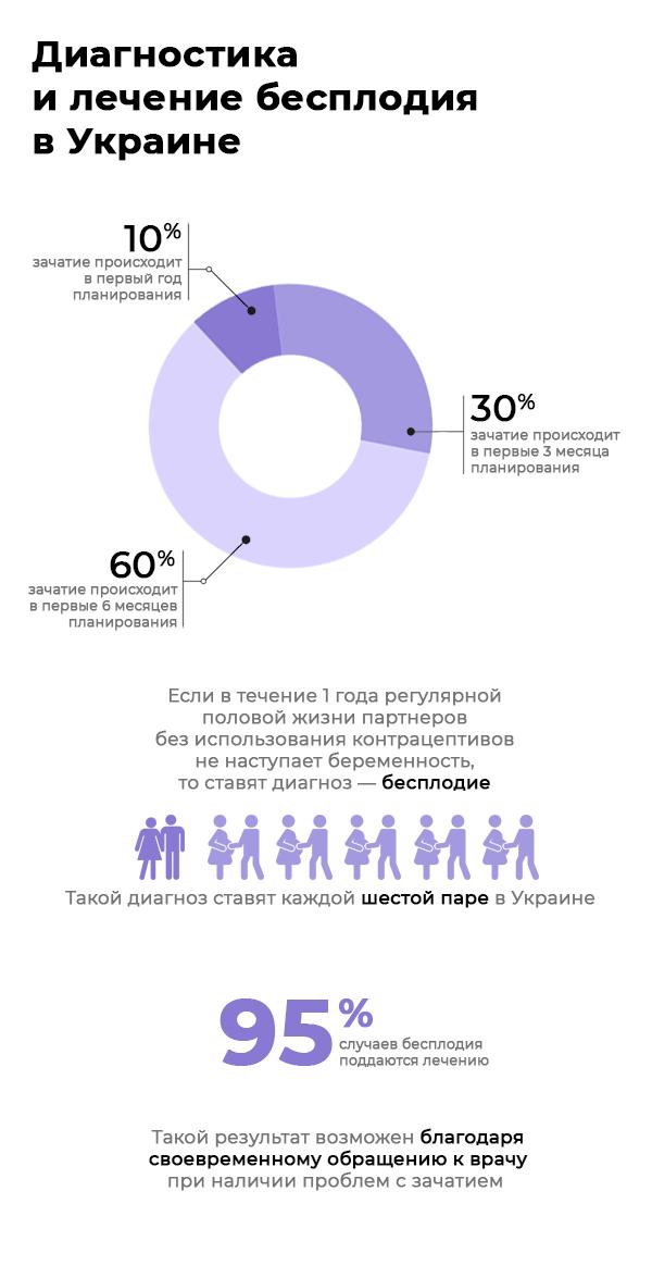 Статистика бесплодия в Украине