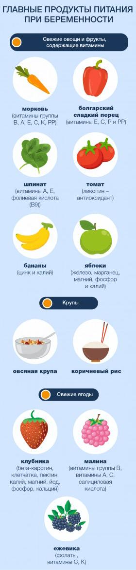 Главные продукты питания при беременности фото 2